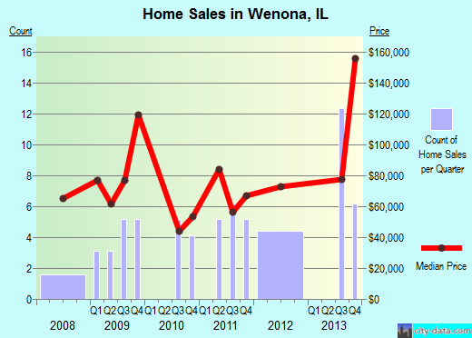 Wenona,IL real estate house value index trend