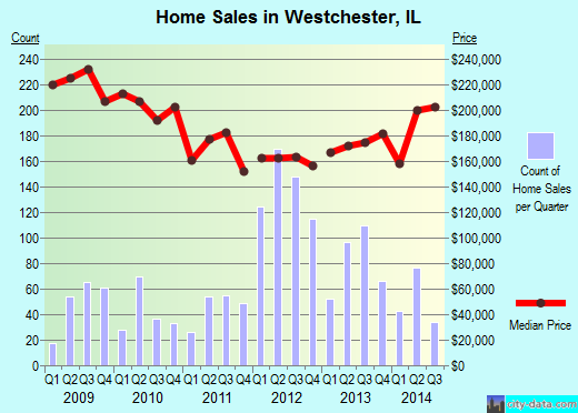 Westchester,IL real estate house value index trend
