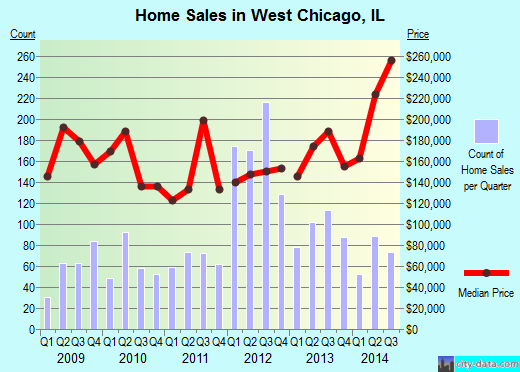 West Chicago,IL real estate house value index trend