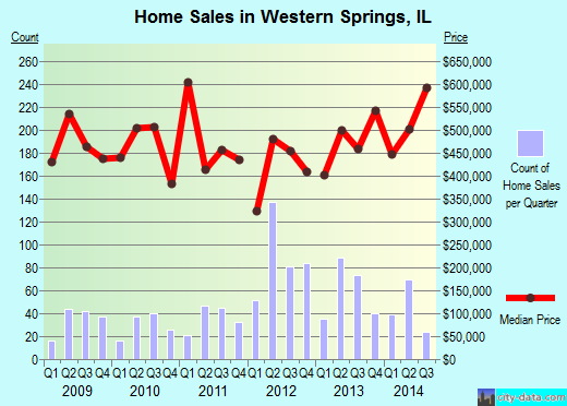 Western Springs,IL real estate house value index trend