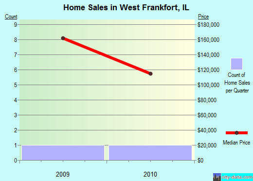 West Frankfort,IL real estate house value index trend