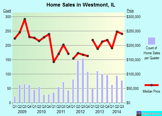 Westmont,IL real estate house value index trend