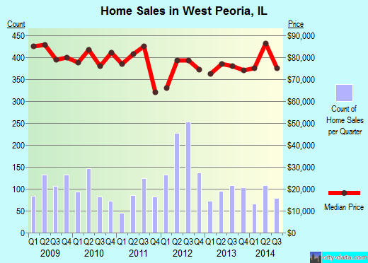 West Peoria,IL real estate house value index trend