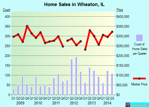 Wheaton,IL real estate house value index trend