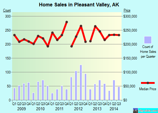 Pleasant Valley,AK real estate house value index trend