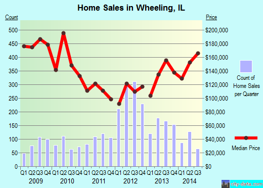 Wheeling,IL real estate house value index trend