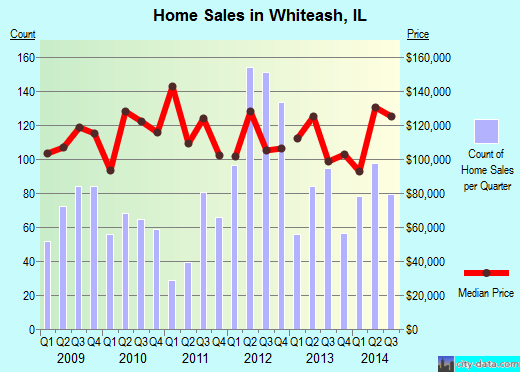 Whiteash,IL real estate house value index trend