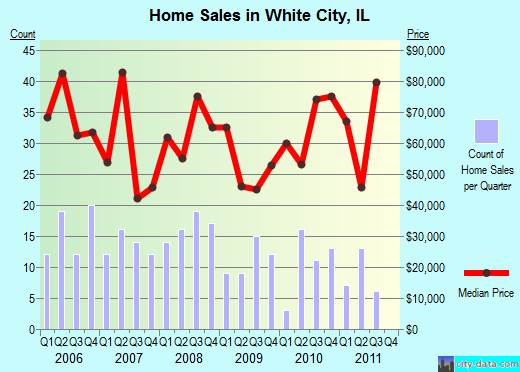 White City,IL real estate house value index trend