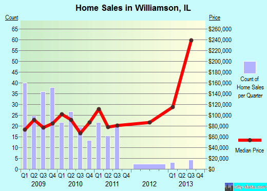 Williamson,IL real estate house value index trend