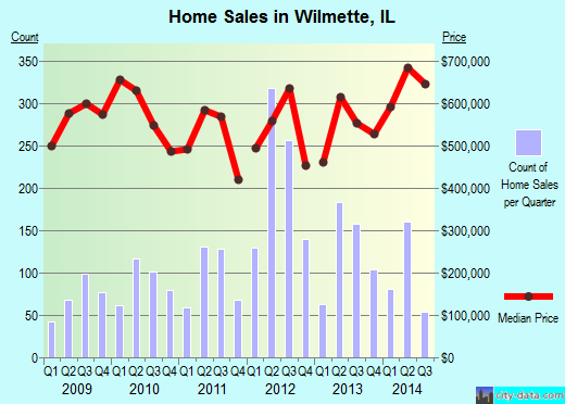 Wilmette,IL real estate house value index trend