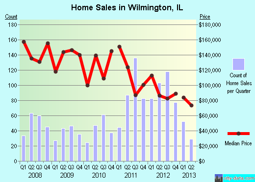 Wilmington,IL index of house prices