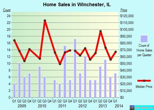 Winchester,IL real estate house value index trend