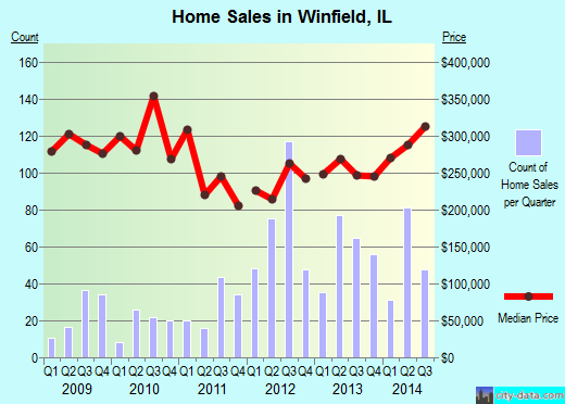 Winfield,IL real estate house value index trend