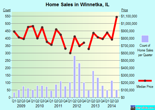 Winnetka,IL real estate house value index trend