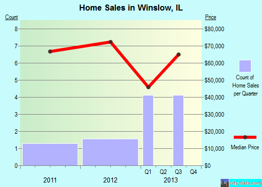 Winslow,IL real estate house value index trend