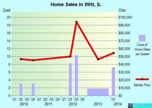 Witt,IL real estate house value index trend