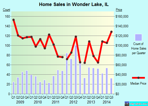 Wonder Lake,IL real estate house value index trend