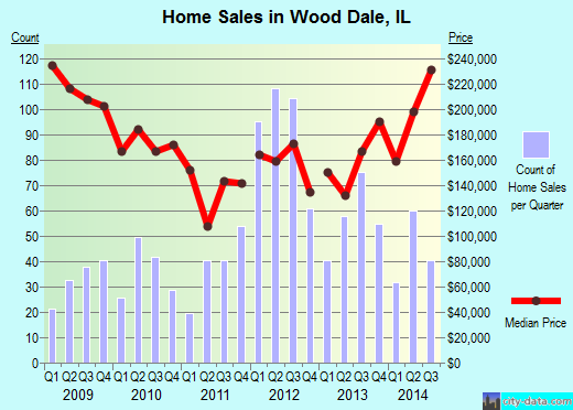 Wood Dale,IL real estate house value index trend
