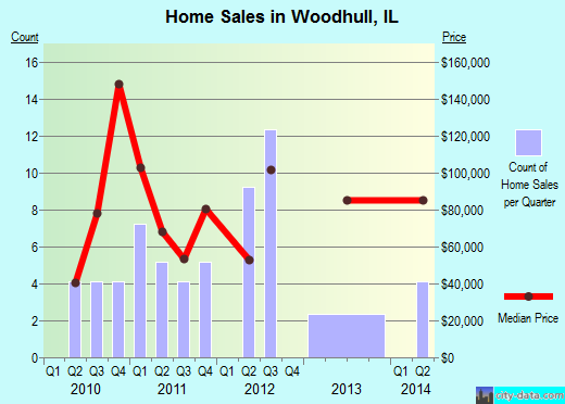 Woodhull,IL real estate house value index trend