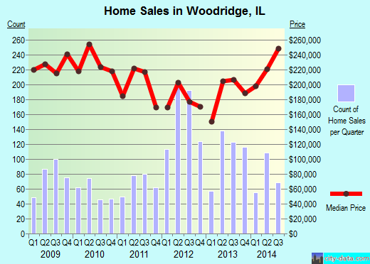Woodridge,IL real estate house value index trend
