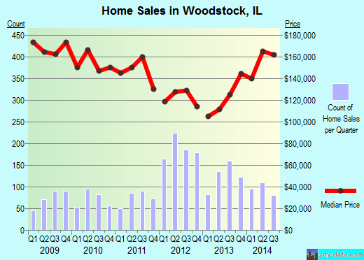 Woodstock,IL real estate house value index trend