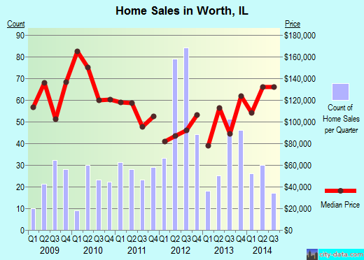 Worth,IL real estate house value index trend