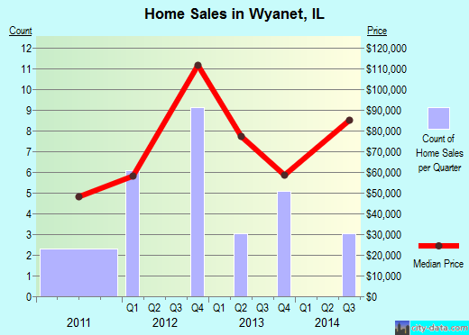 Wyanet,IL real estate house value index trend