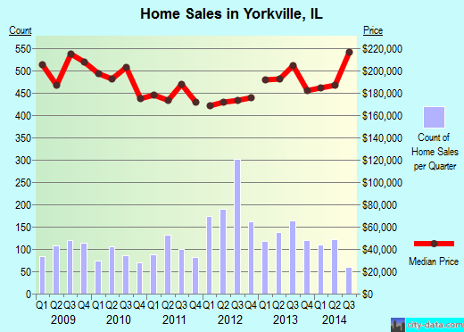 Yorkville,IL real estate house value index trend