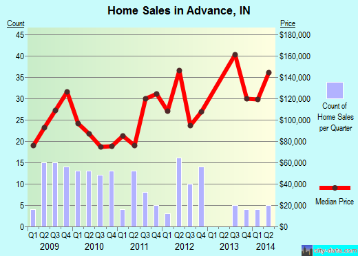 Advance,IN real estate house value index trend