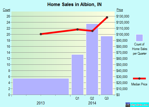 Albion,IN real estate house value index trend