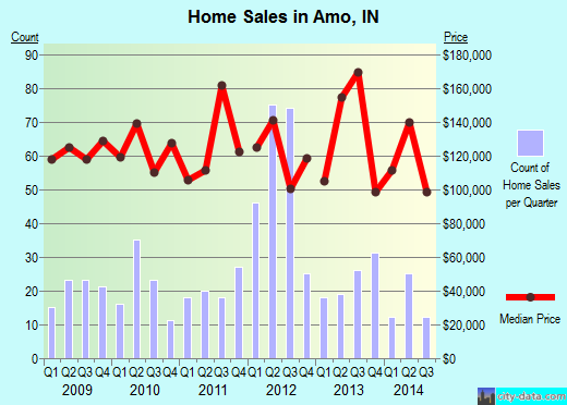 Amo,IN real estate house value index trend