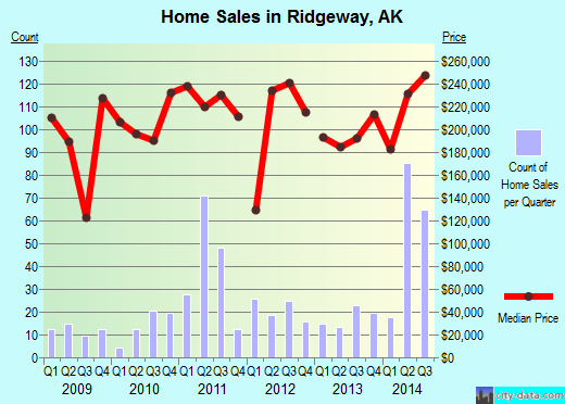Ridgeway,AK real estate house value index trend