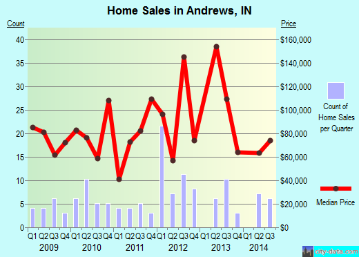 Andrews,IN real estate house value index trend