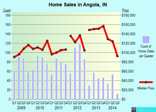 Angola,IN real estate house value index trend