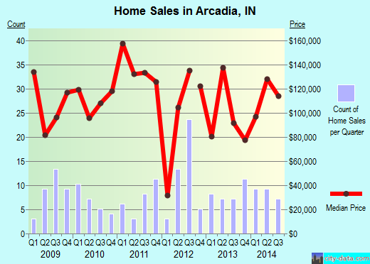Arcadia,IN real estate house value index trend