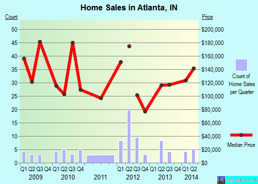 Atlanta,IN real estate house value index trend