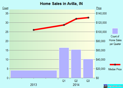 Avilla,IN real estate house value index trend