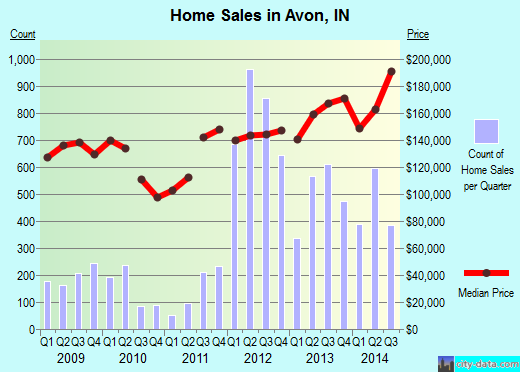 Avon,IN real estate house value index trend