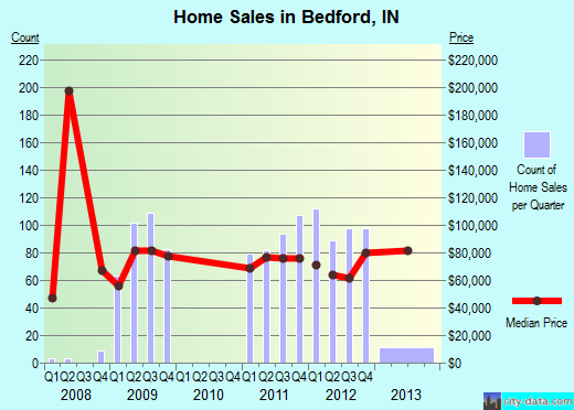 Bedford,IN real estate house value index trend