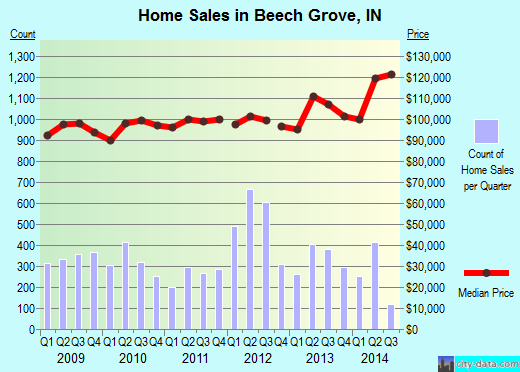 Beech Grove,IN real estate house value index trend