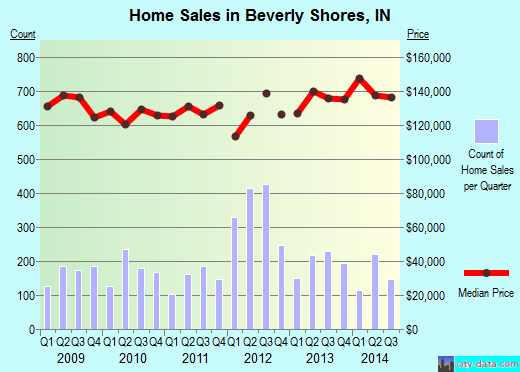 Beverly Shores,IN real estate house value index trend