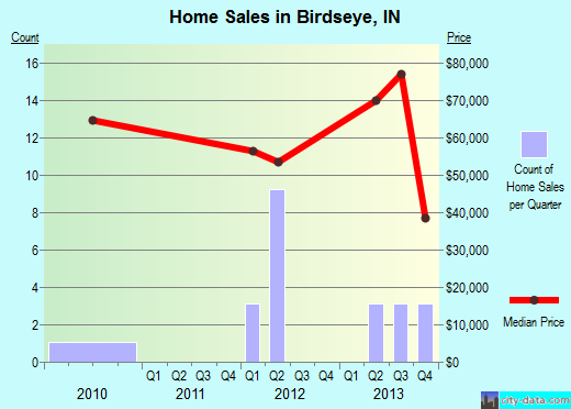 Birdseye,IN real estate house value index trend