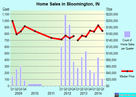 Bloomington,IN real estate house value index trend