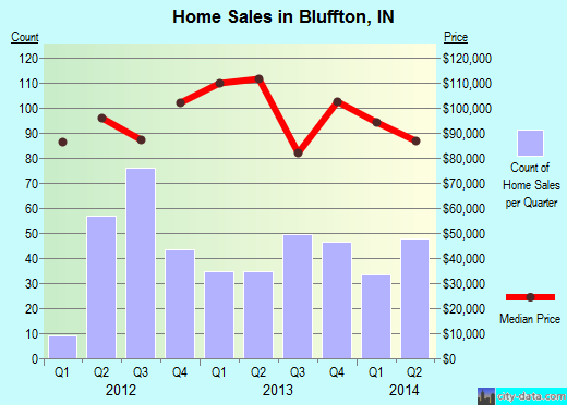 Bluffton,IN real estate house value index trend
