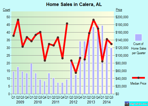 Calera,AL real estate house value index trend