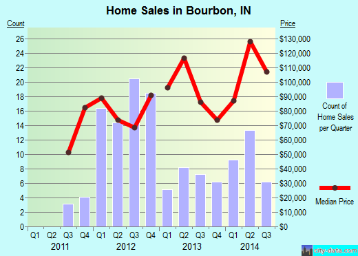 Bourbon,IN real estate house value index trend