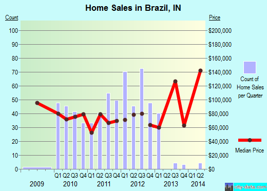 Brazil,IN real estate house value index trend