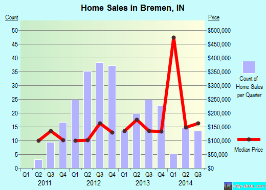 Bremen,IN real estate house value index trend