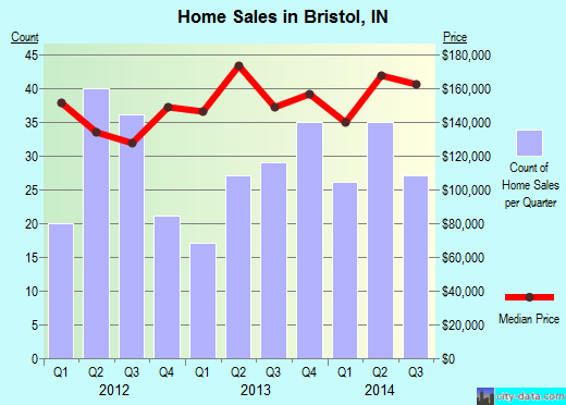 Bristol,IN real estate house value index trend