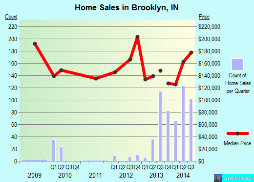 Brooklyn,IN real estate house value index trend